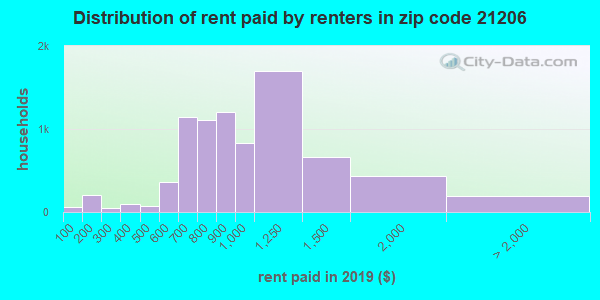 21206 rent paid by renters