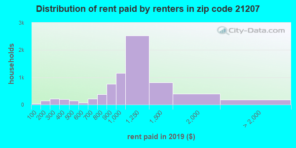 21207 rent paid by renters