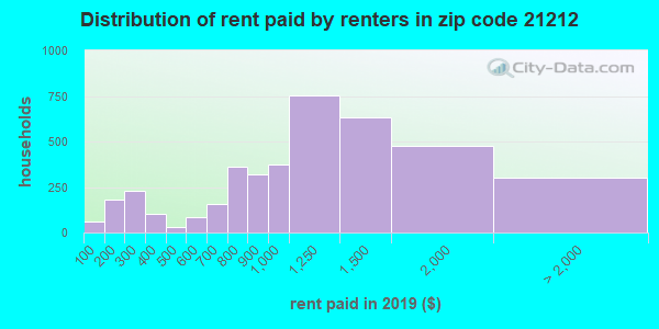 21212 rent paid by renters