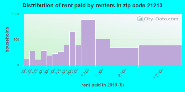 21213 rent paid by renters