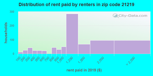 21219 rent paid by renters