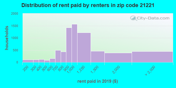 21221 rent paid by renters