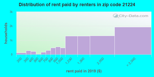 Rent paid by renters in 2016 in zip code 21224