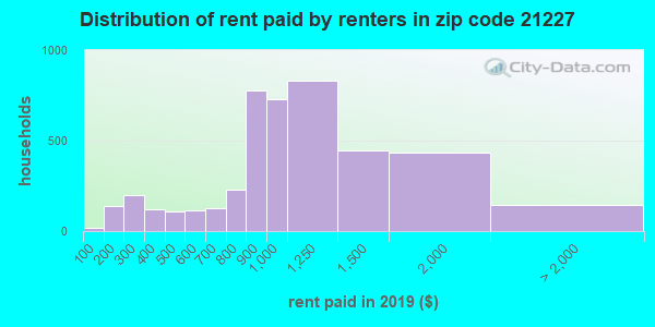 21227 rent paid by renters