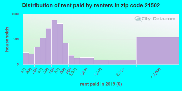 21502 rent paid by renters