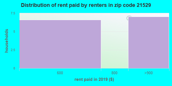 21529 rent paid by renters