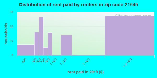 21545 rent paid by renters