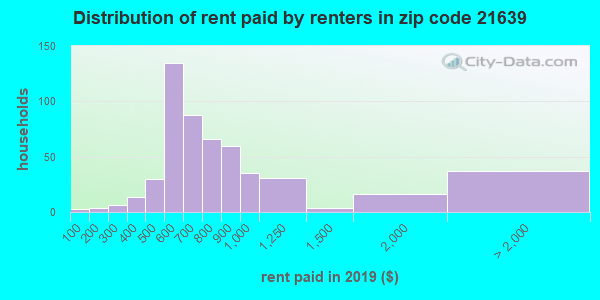 Rent paid by renters in 2015 in zip code 21639