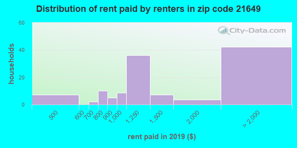21649 rent paid by renters
