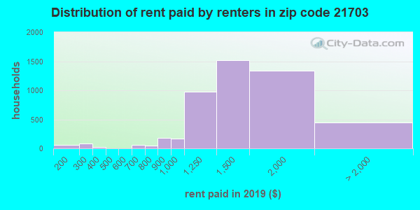 21703 rent paid by renters