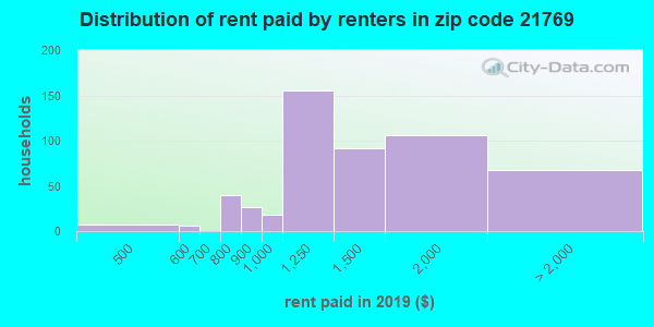 21769 rent paid by renters