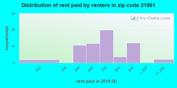 21861 rent paid by renters