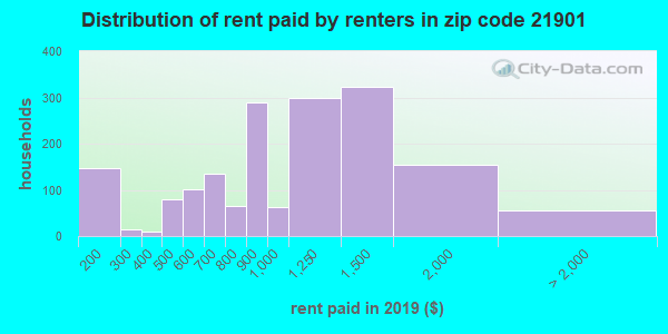 21901 rent paid by renters