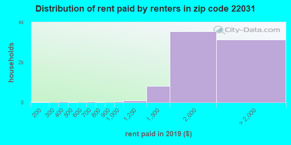 22031 rent paid by renters
