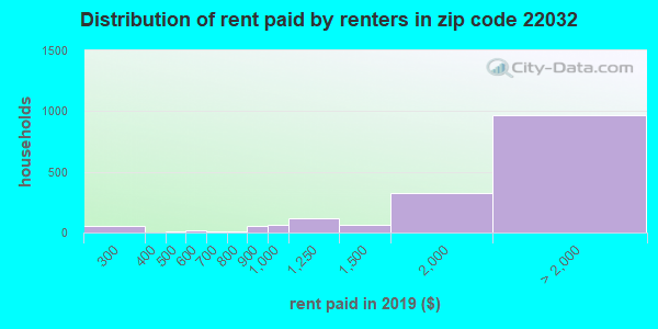 22032 rent paid by renters