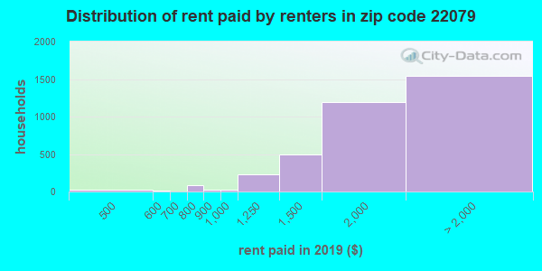 22079 rent paid by renters