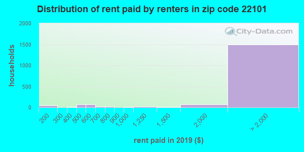 22101 rent paid by renters
