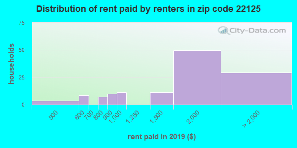 Rent paid by renters in 2016 in zip code 22125