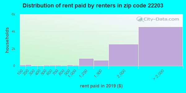 22203 rent paid by renters