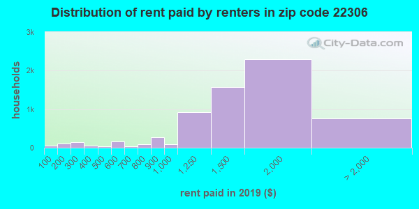 22306 rent paid by renters