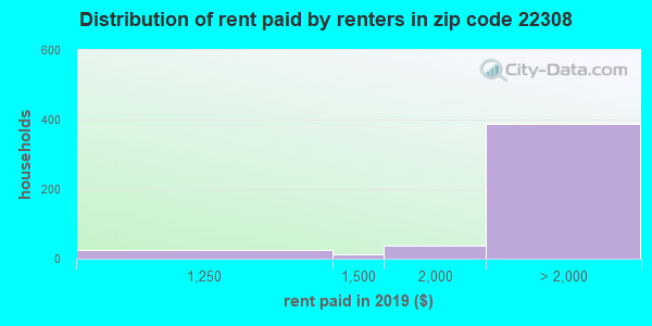 22308 rent paid by renters