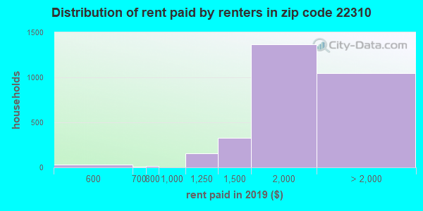 22310 rent paid by renters