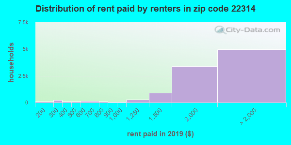 Rent paid by renters in 2016 in zip code 22314