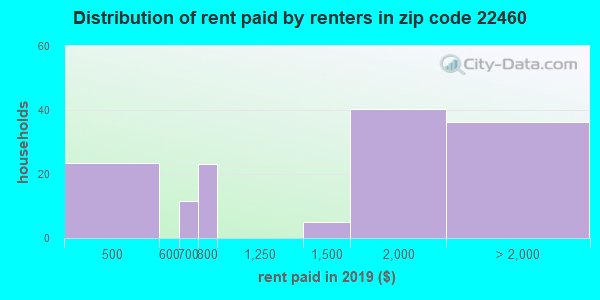 22460 rent paid by renters
