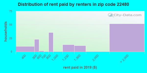 22480 rent paid by renters