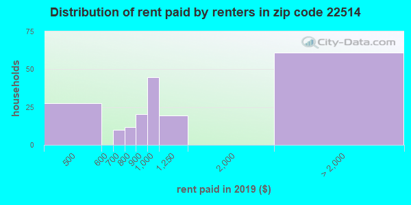 Rent paid by renters in 2016 in zip code 22514
