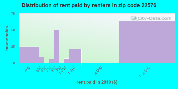 Rent paid by renters in 2016 in zip code 22576