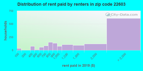 22603 rent paid by renters