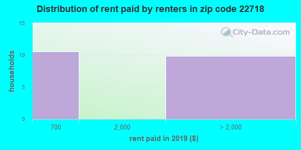 22718 rent paid by renters