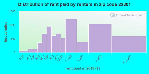 22801 rent paid by renters
