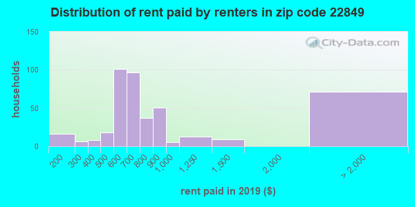 22849 rent paid by renters