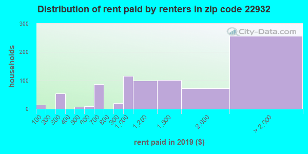22932 rent paid by renters