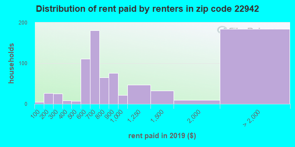 22942 rent paid by renters
