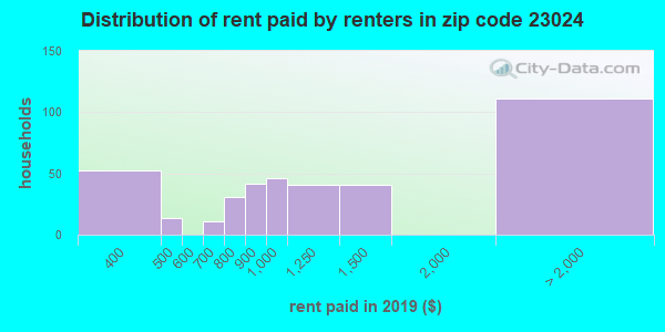23024 rent paid by renters
