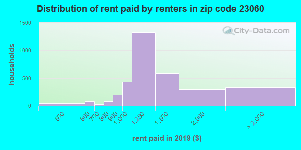 23060 rent paid by renters