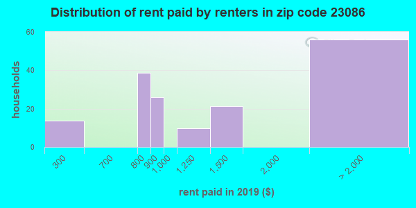 23086 rent paid by renters