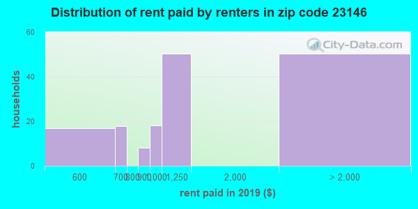 23146 rent paid by renters