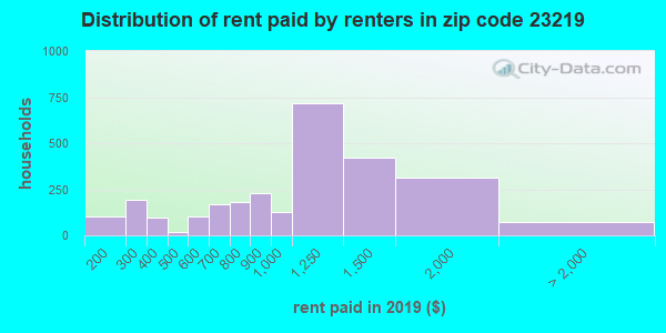 23219 rent paid by renters