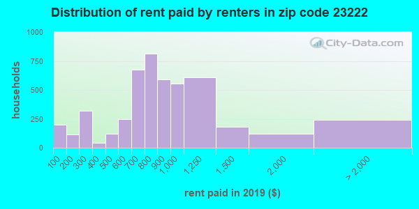 23222 rent paid by renters