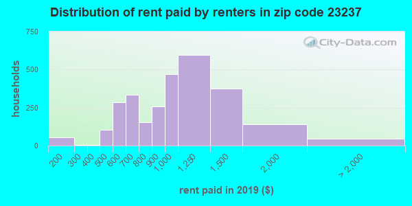 23237 rent paid by renters
