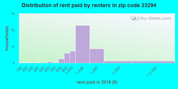 23294 rent paid by renters