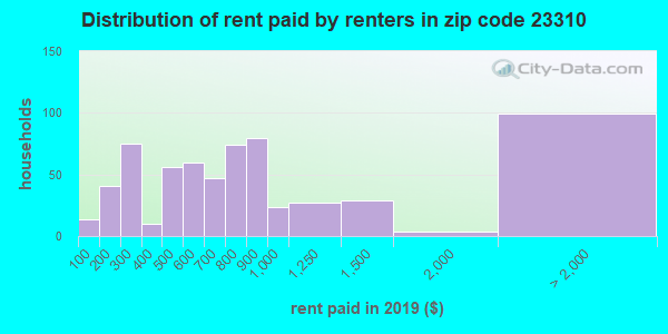 23310 rent paid by renters