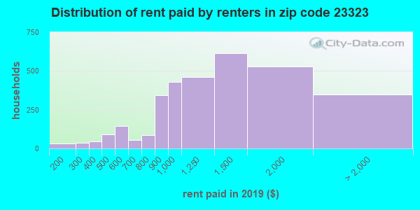 23323 rent paid by renters