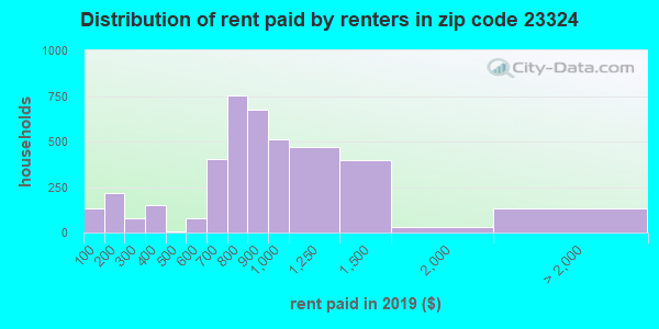 Rent paid by renters in 2016 in zip code 23324