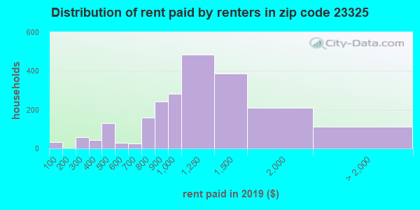 23325 rent paid by renters