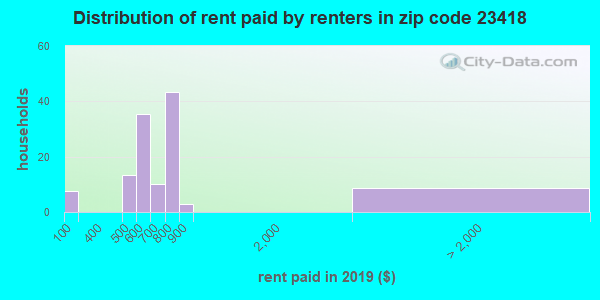 23418 rent paid by renters